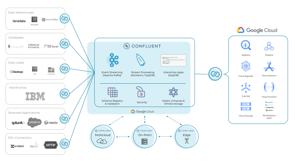 Confluent and Google Cloud