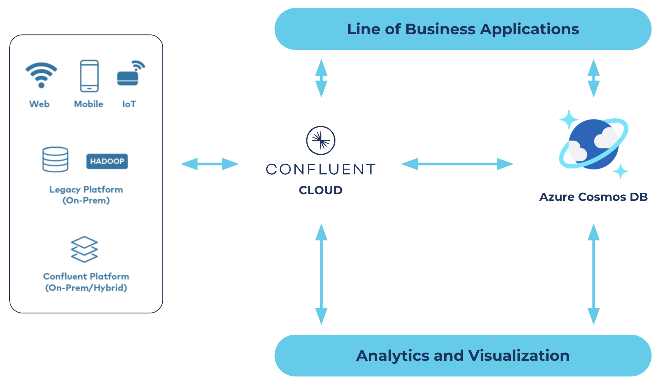 Confluent Cloud and Azure Cosmos DB overview