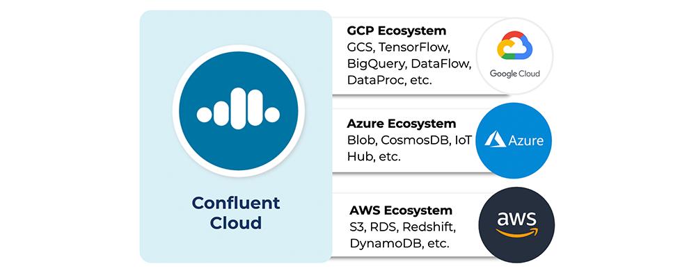Confluent Cloud | GCP Ecosystem | Azure Ecosystem | AWS Ecosystem