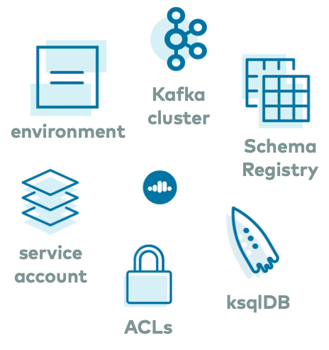Confluent Cloud services: Kafka cluster, Schema Registry, ksqlDB, ACLs, service account, and environment