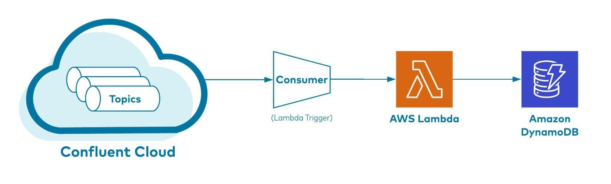 How event data flows from Confluent Cloud Kafka topics into DynamoDB