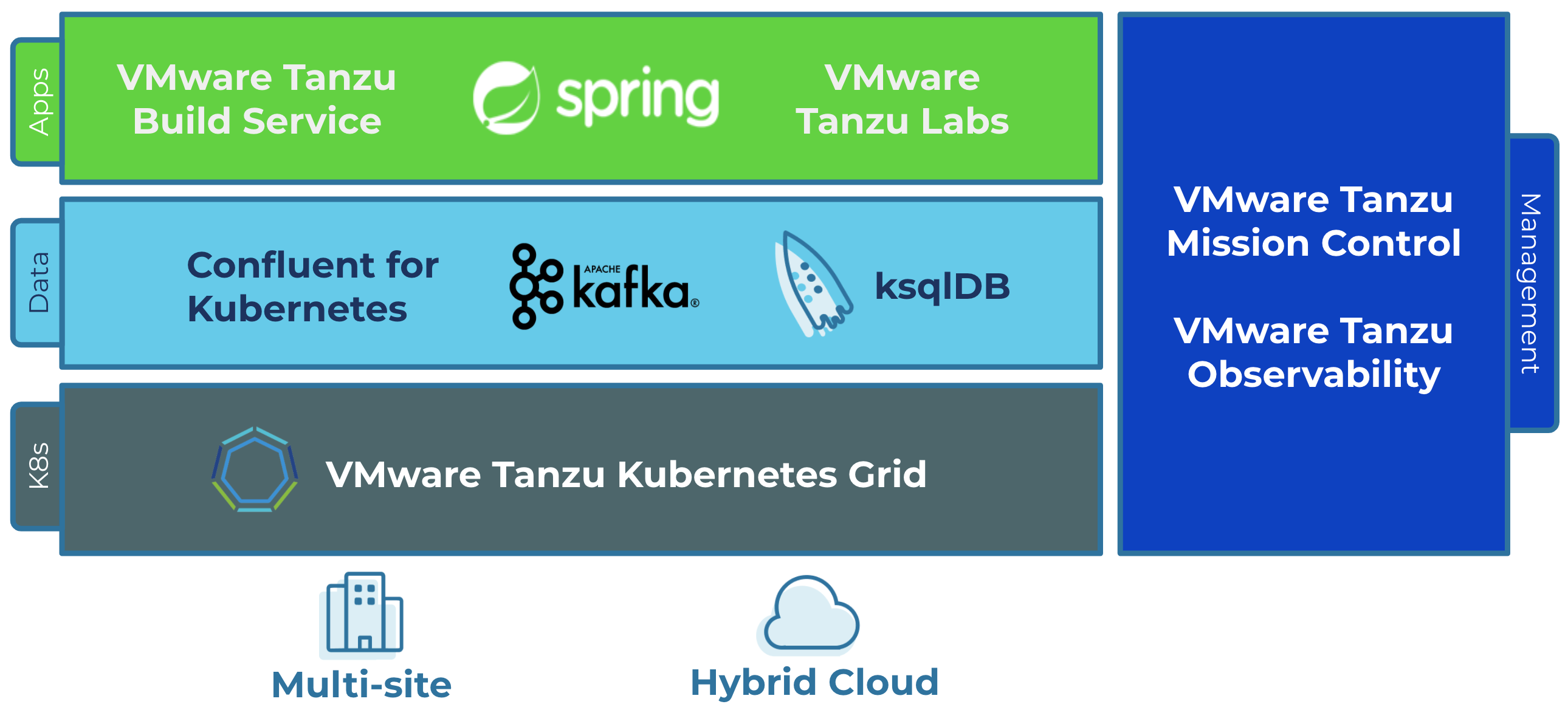VMware Tanzu's Modern Infrastructure + Confluent's Data in Motion Platform Enable Streaming Event-Driven Applications