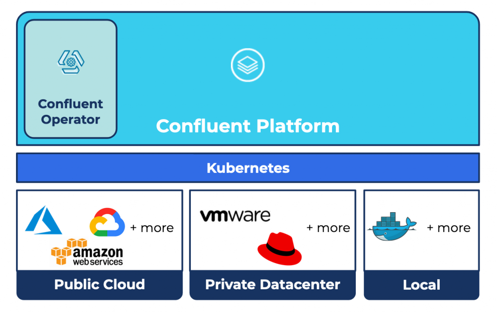 Confluent Platform | Kubernetes | Public Cloud | Private Datacenter | Local