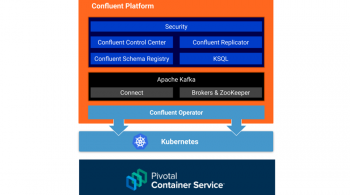 Confluent Operator | Kubernetes | Pivotal Container Service