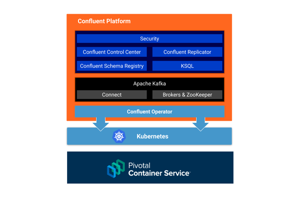 How to Deploy Confluent Platform on Pivotal Container Service (PKS) with Confluent Operator