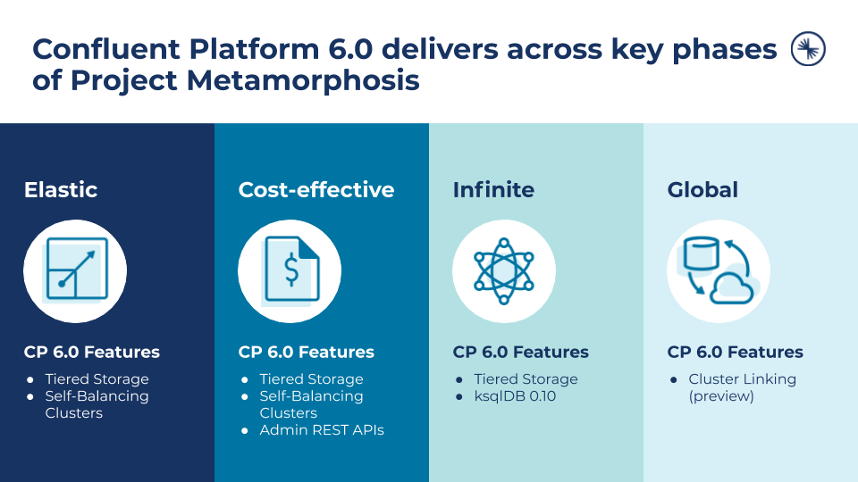 Confluent Platform 6.0 delivers across key phases of Project Metamorphosis