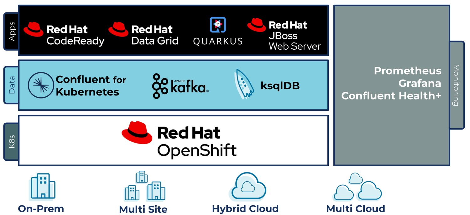 Confluent and Red Hat marketecture