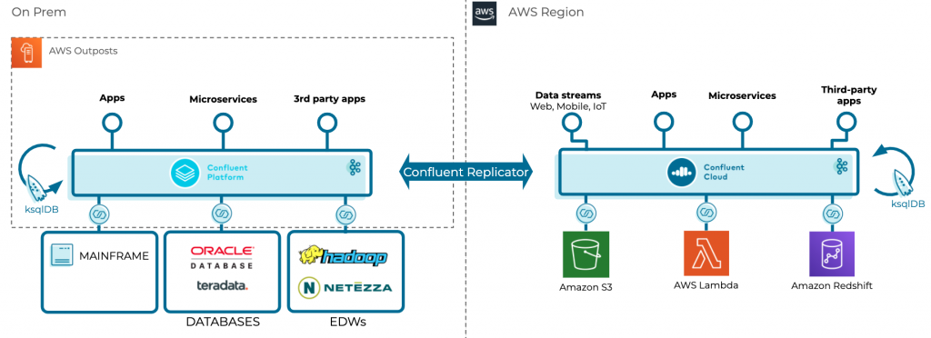 Confluent Replicator | on prem | AWS Region