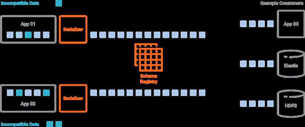 Confluent Schema Registry