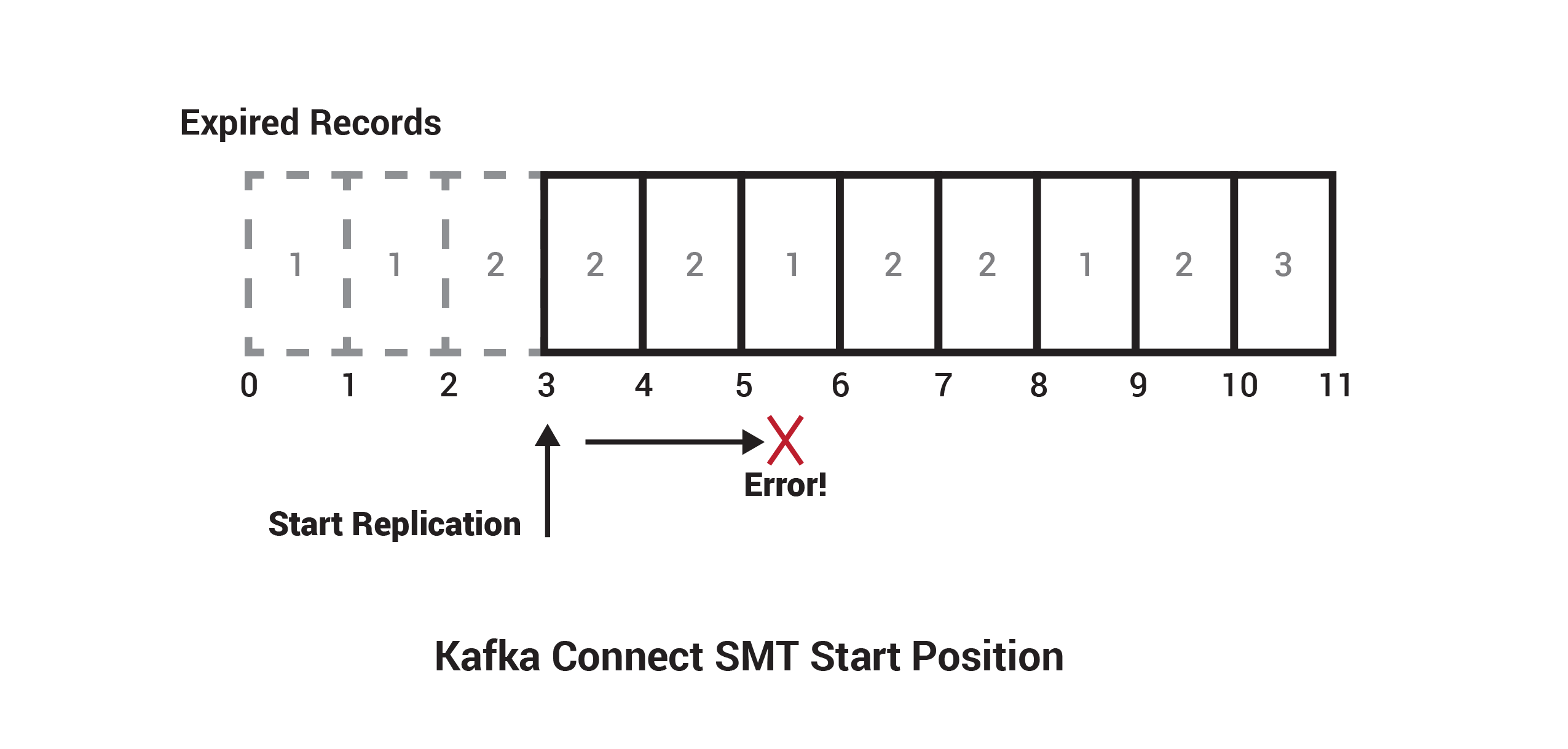 Kafka Connect SMT Start Position