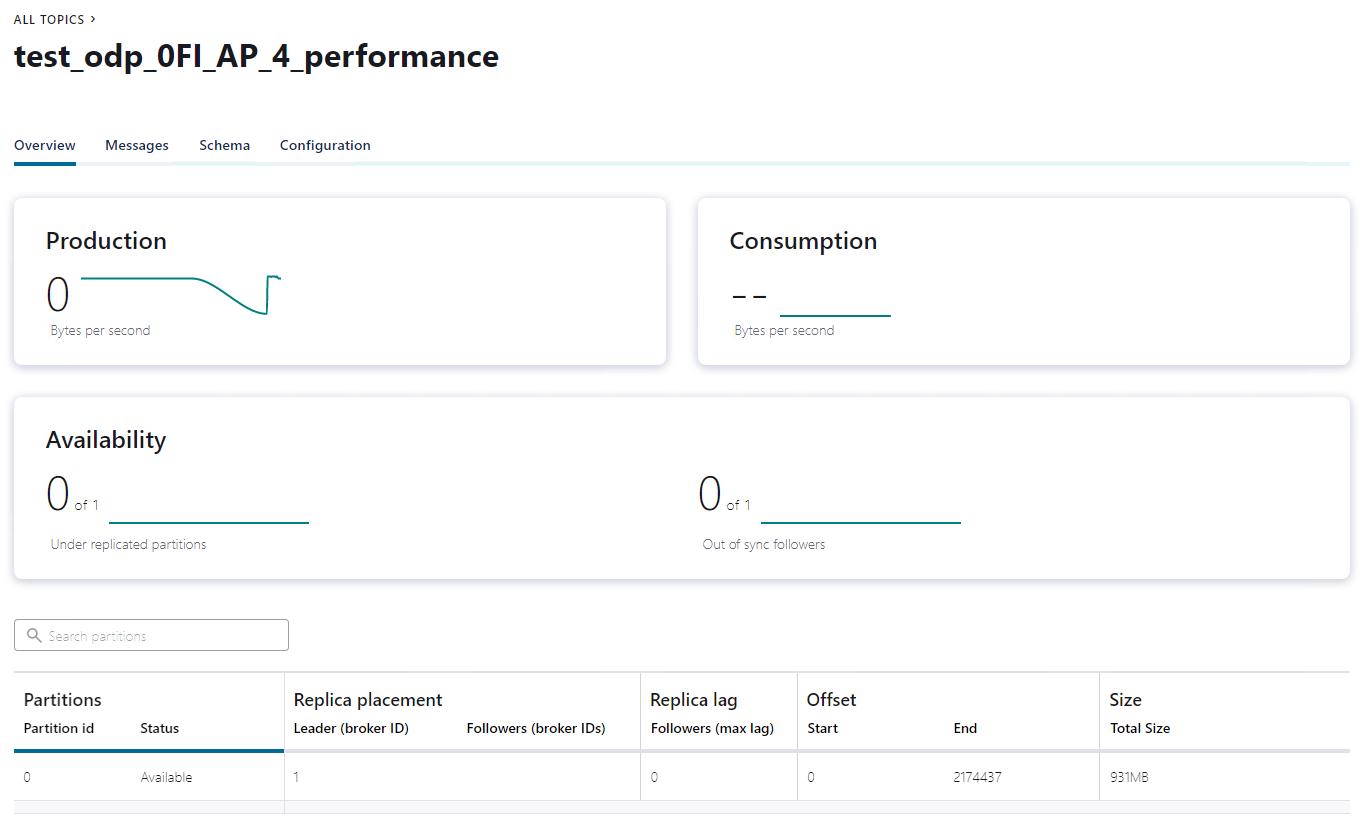Connector instance running in Confluent Platform