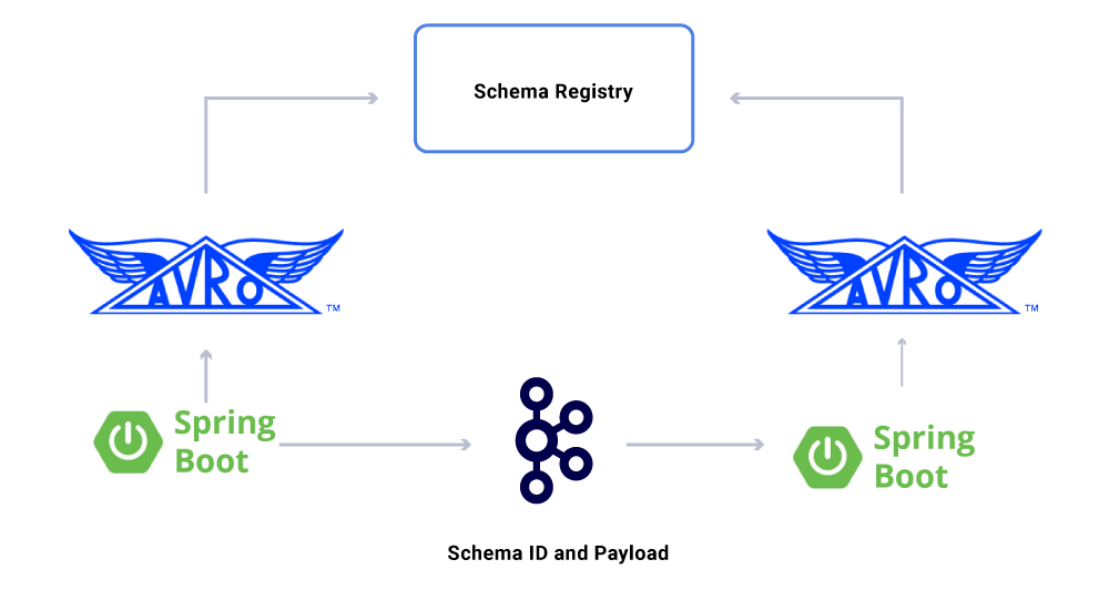 Building Schematized Streams for Versioning Data Streams with Schema Registry and Avro