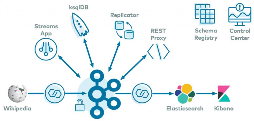 Wikipedia | Streams App | ksqlDB | Replicator | REST Proxy | Elasticsearch | Kibana