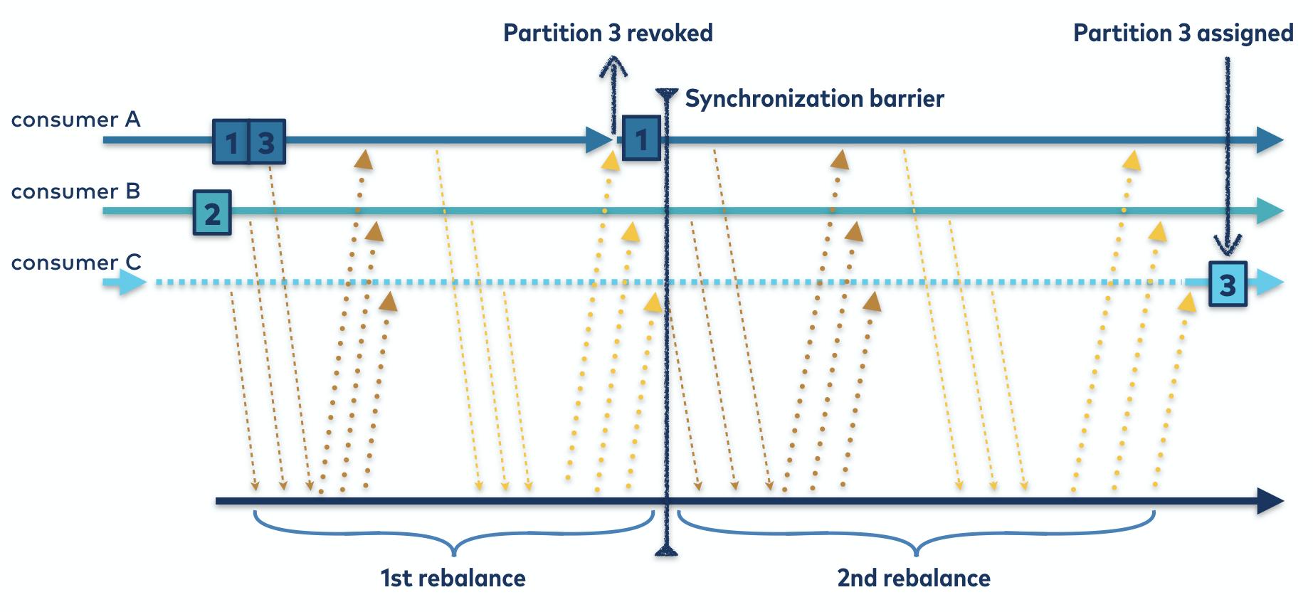Cooperative Rebalancing Protocol | Rebalance