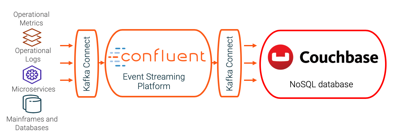 Confluent Platform and Couchbase - enterprise-ready