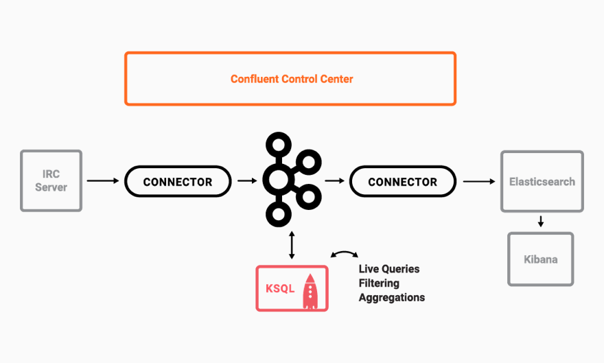 Secure Stream Processing with Apache Kafka, Confluent Platform and KSQL