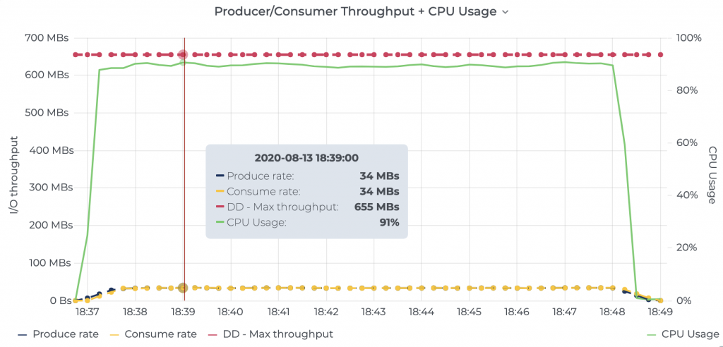 Producer/Consumer Throughput + CPU Usage