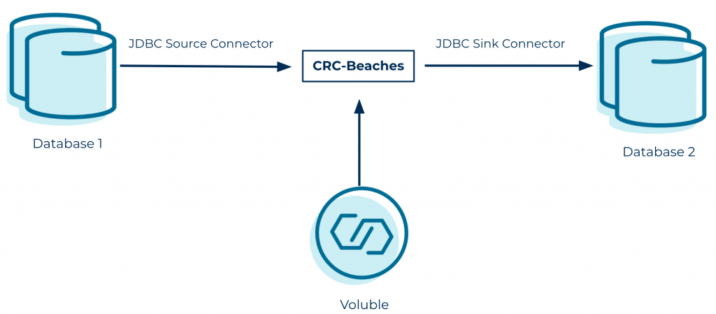 JDBC Source Connector | CRC-Beaches | JDBC Sink Connector