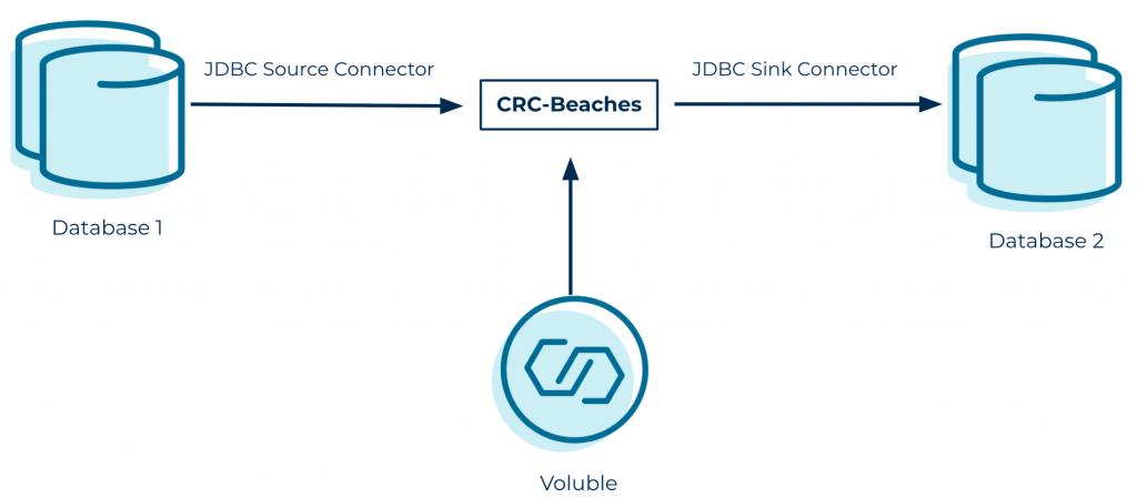 JDBC Source Connector | CRC-Beaches | JDBC Sink Connector
