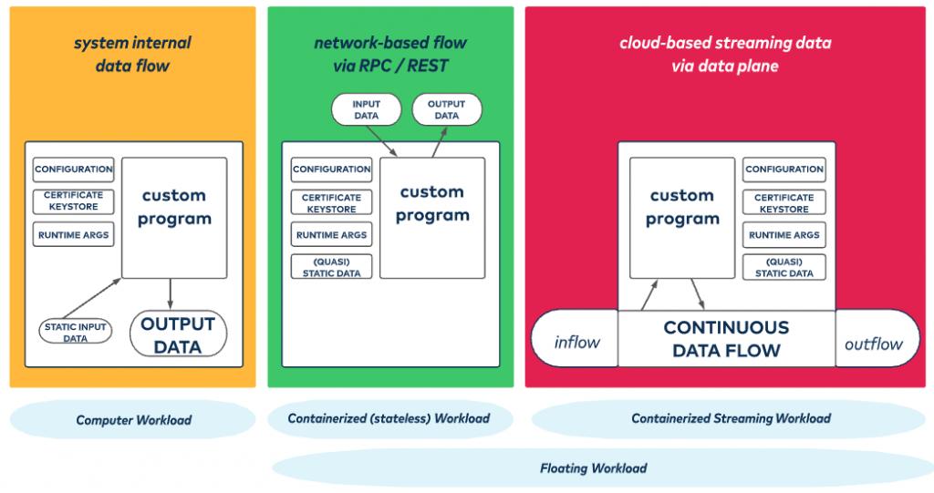 system internal data flow | Network-based flow via RPC / REST | cloud-based streaming data via data plane