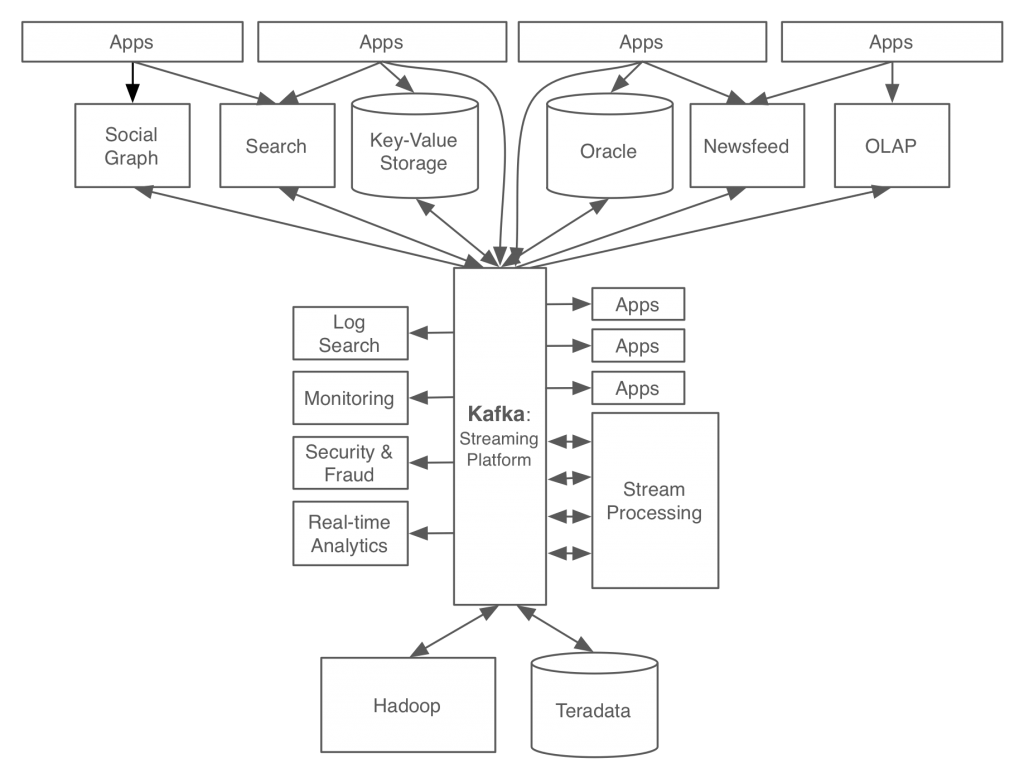 Putting Apache Kafka To Use A Practical Guide To Building An Event Streaming Platform Part 1 Confluent