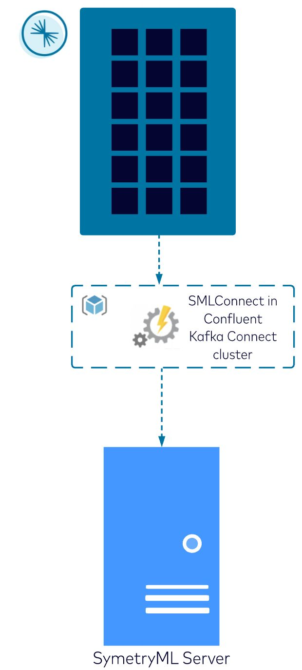 High-level diagram of how data flows from a Kafka topic to a SymetryML project