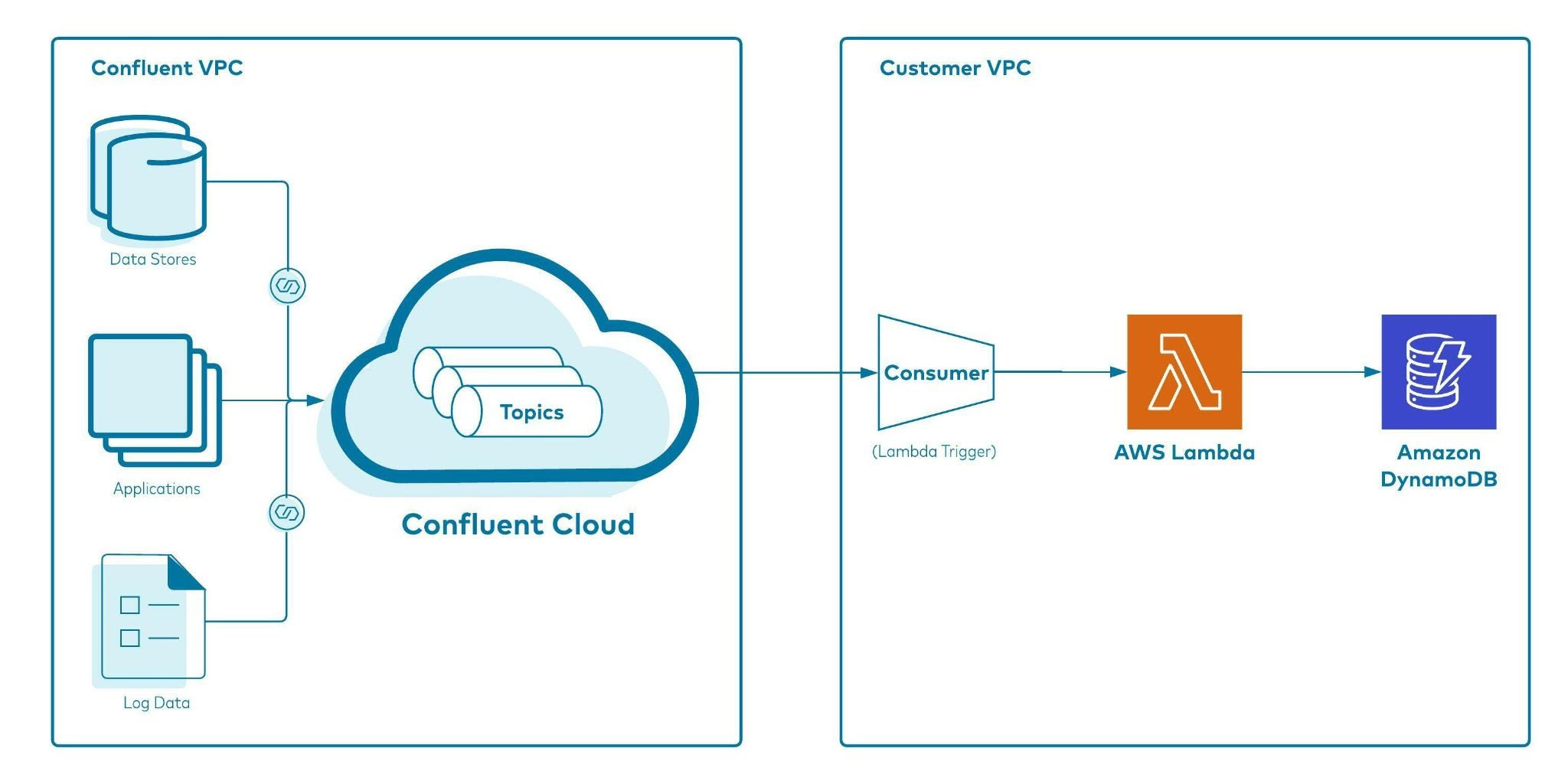 A holistic view of event data ingestion into DynamoDB with Confluent Cloud Kafka topic as a trigger for the AWS Lambda Function