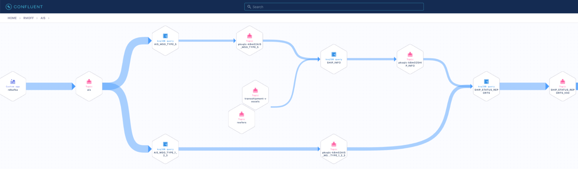 Data Lineage view in Confluent Cloud
