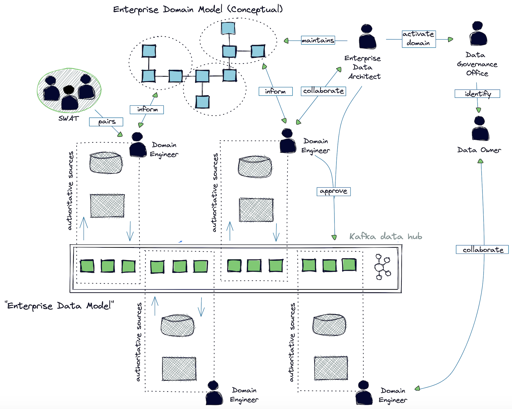 Data operating model
