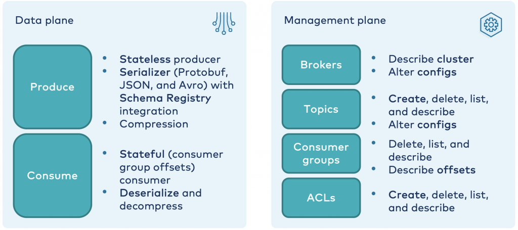 Data plane: Produce, Consume | Management Plane: Brokers, Topics, Consumer Groups, ACLs