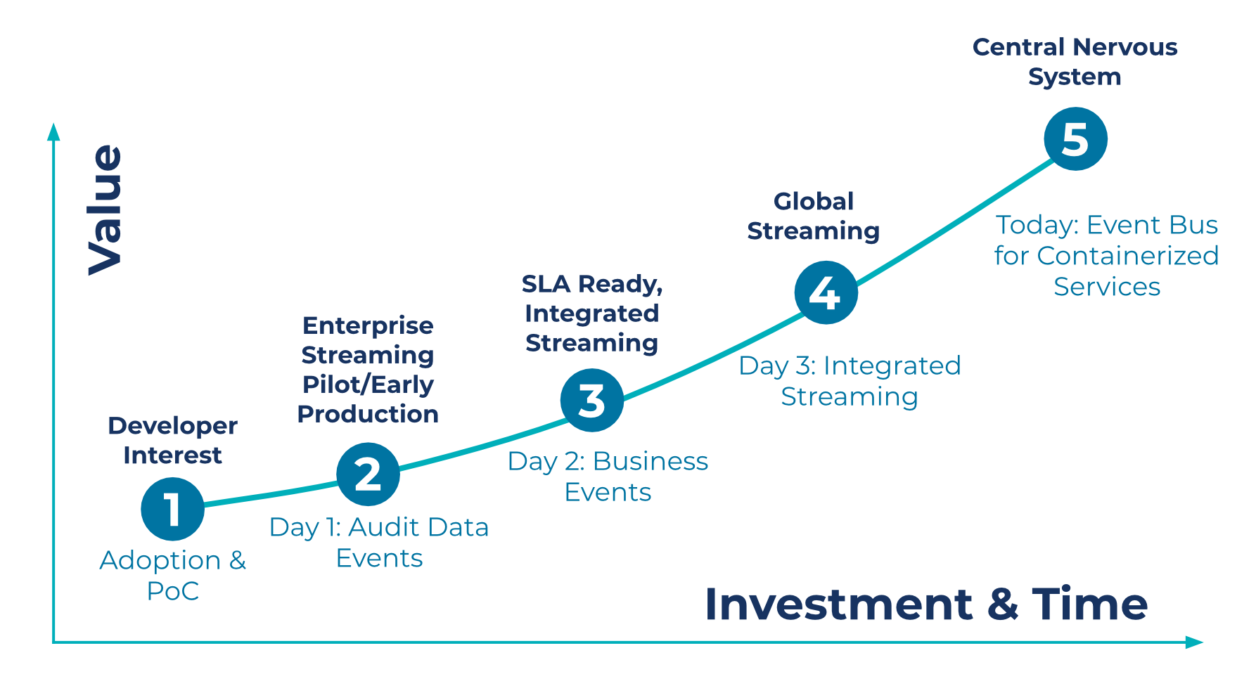 Typical data streaming maturity stages