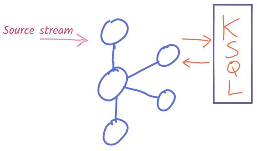 Source stream ⟶ Apache Kafka ⟵ Apache Kafka ⟶ ⟵ KSQL