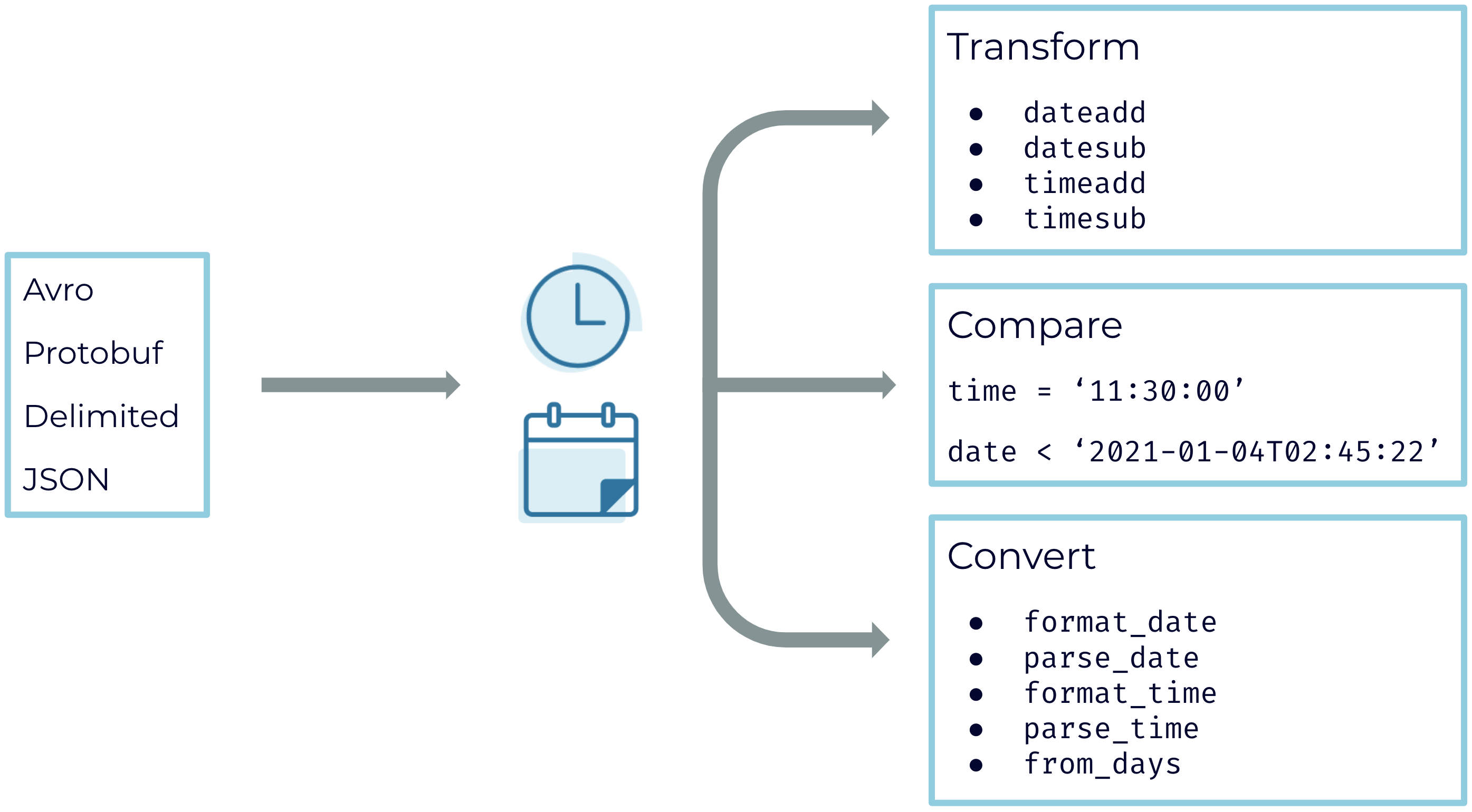 DATE and TIME data types ksqlDB
