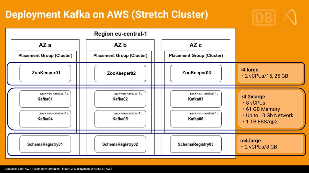 Deployment Kafka on AWS (Stretch Cluster)