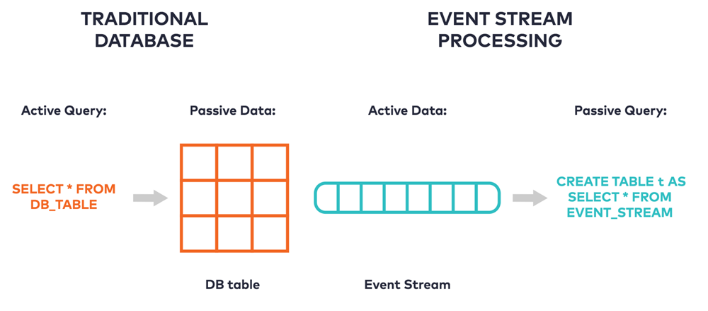 Traditional Database vs. Event Stream Processing