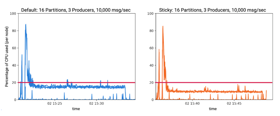 Default vs. Sticky: 16 Partitions, 3 Producers, 10,000 msg/sec