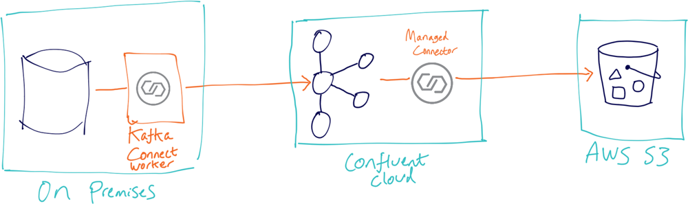 On Premises ➝ Confluent Cloud ➝ AWS S3