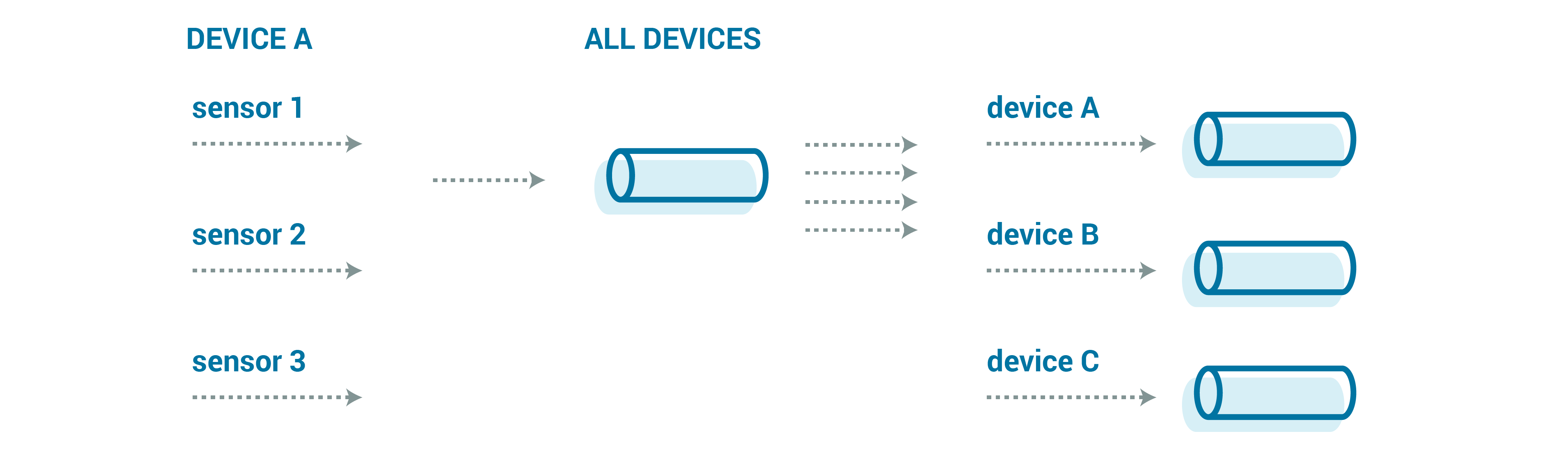 Device A | All Devices
