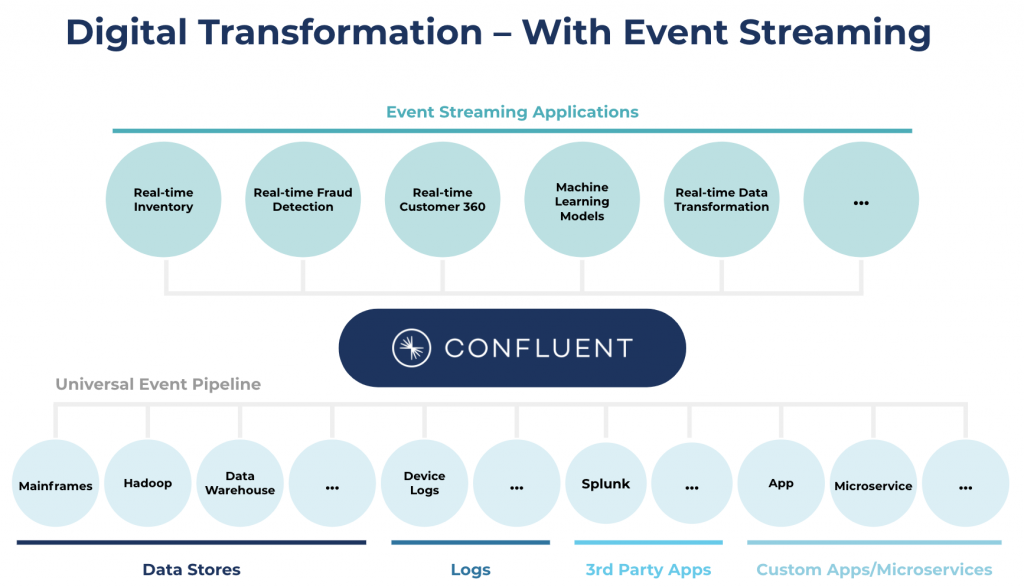 Digital transformation - with event streaming