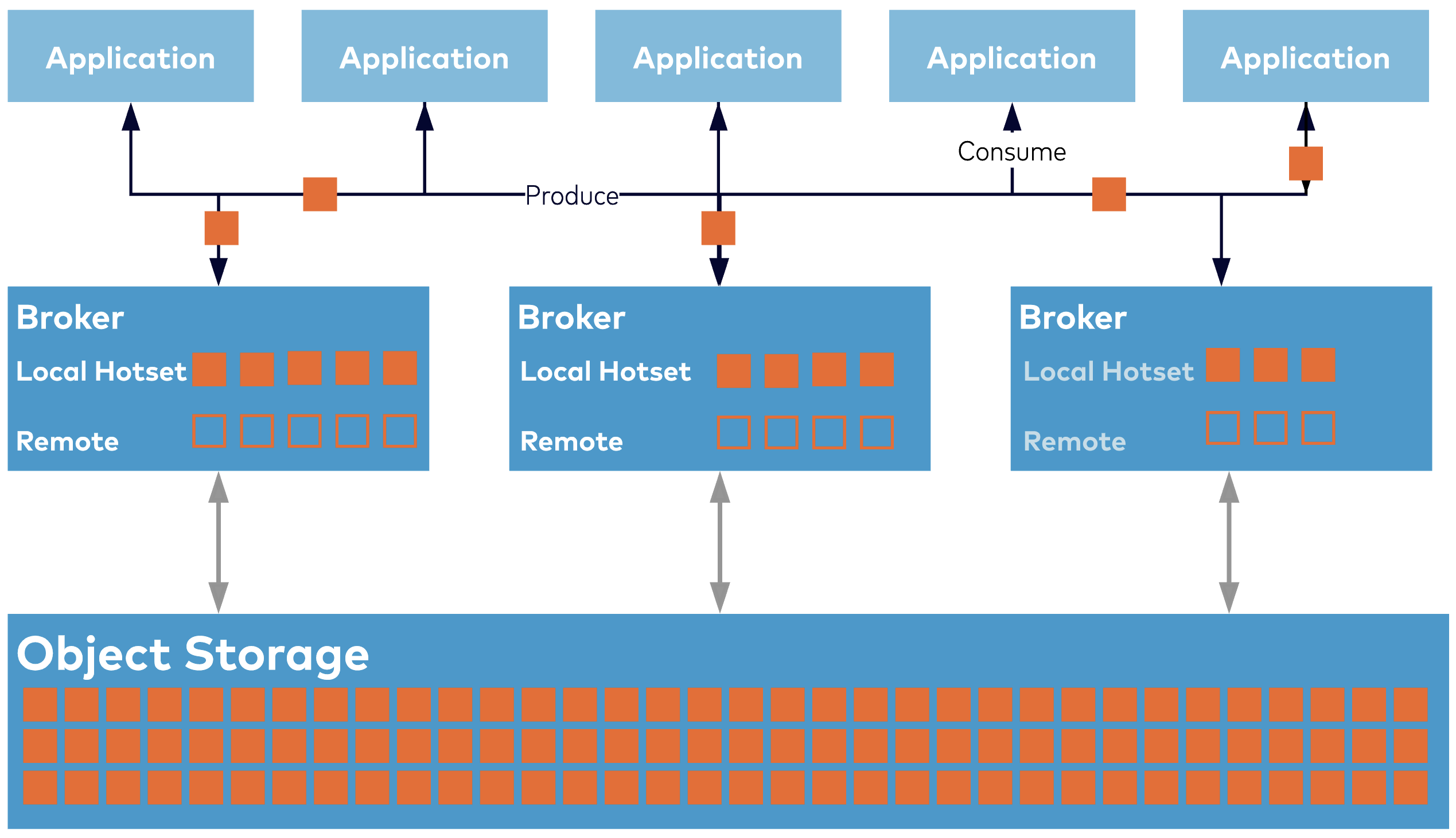 Dual-tier architecture