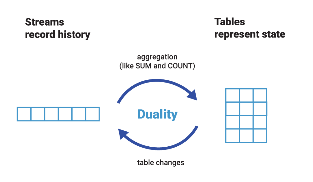 Figure 2. Because of the stream-table duality, we can easily turn a stream into a table, and vice versa. Even more, we can do this in a continuous, streaming manner so that both the stream and the table are always up to date with the latest events.
