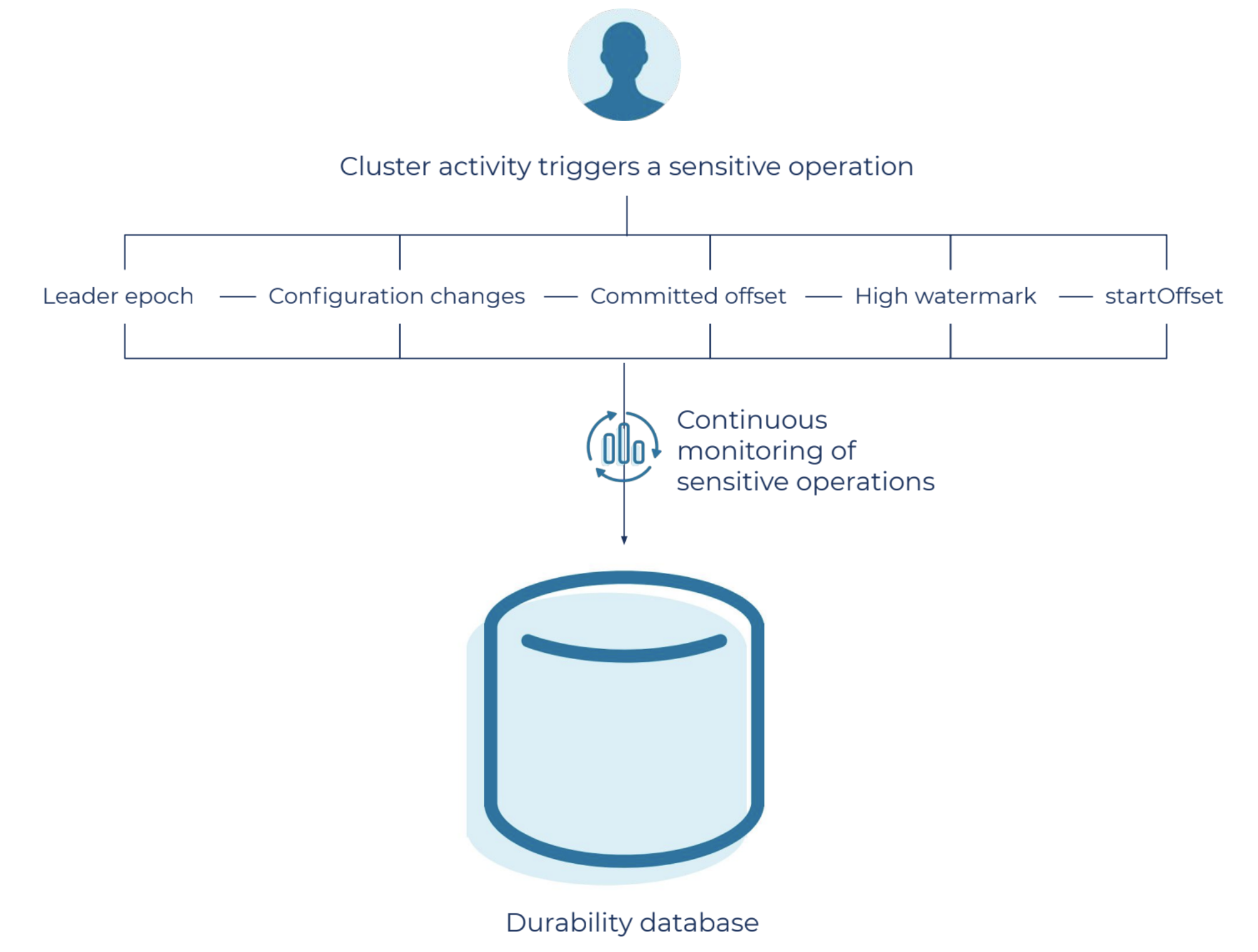 Cluster activity triggers a sensitive operation