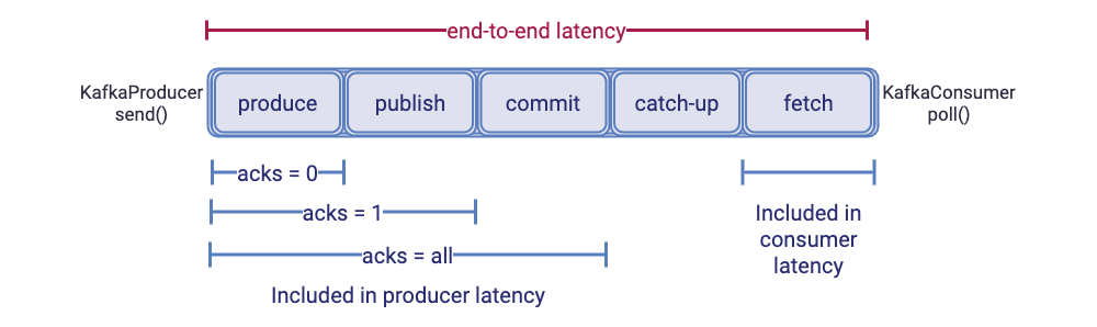 End-to-End Latency with `acks` | Producer Latency | Consumer Latency