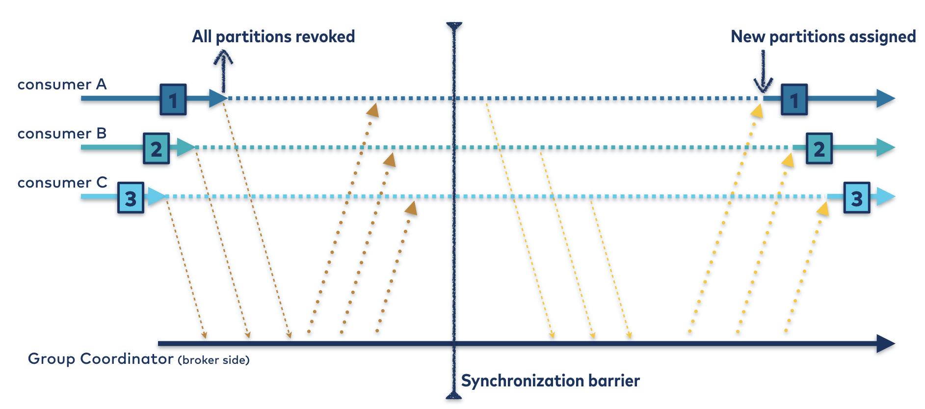 Eager Rebalancing Protocol | Synchronization Barrier