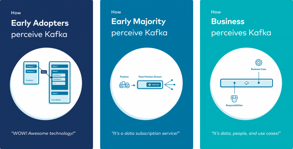 Early Adopters | Early Majority | Business