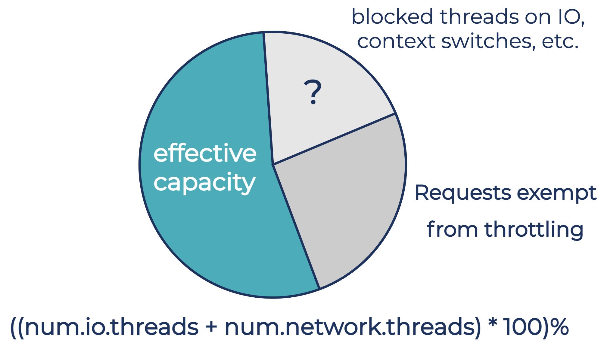 Effective capacity