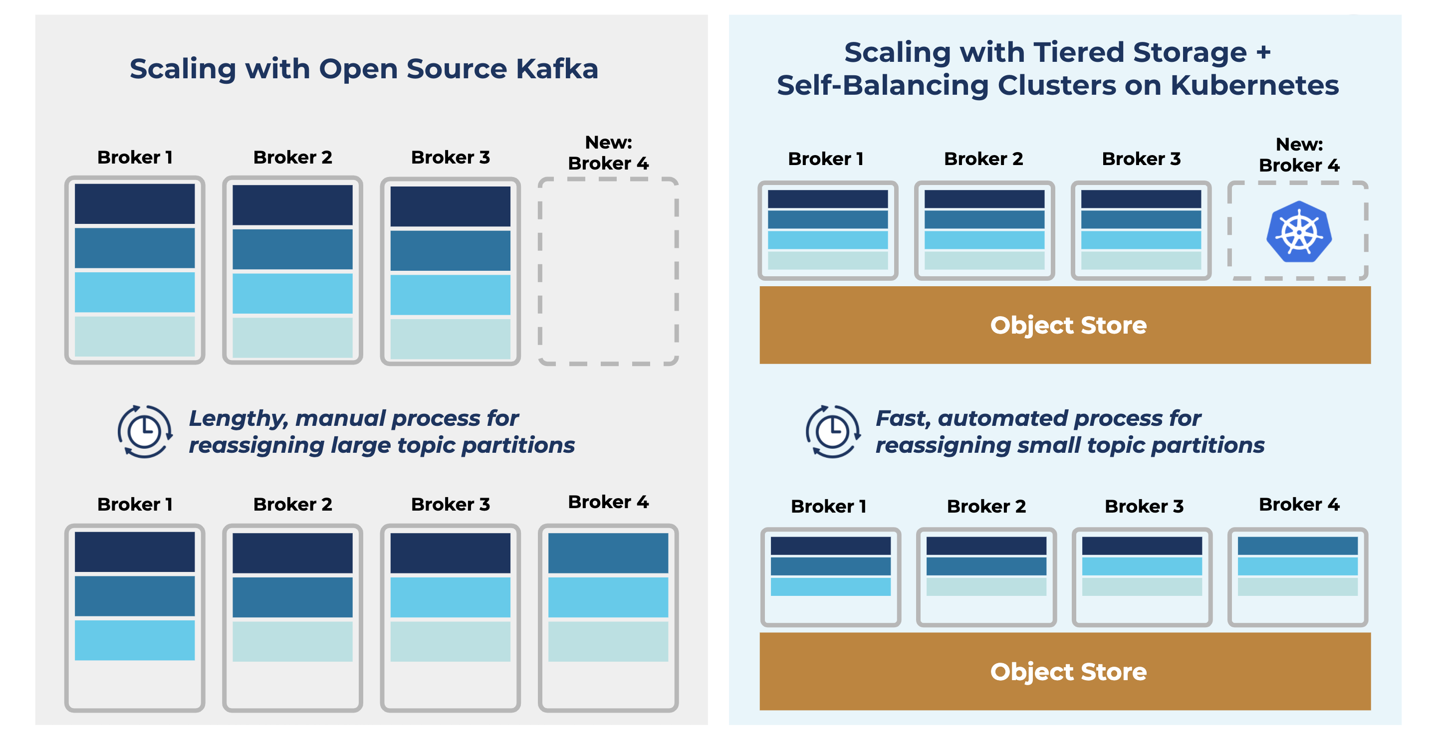 Scaling with Open Source Kafka vs. Scaling with Tiered Storage + Self-Balancing Clusters on Kubernetes