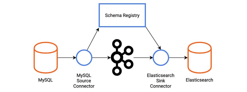 MySQL ➝ MySQL Source Connector ➝ Schema Registry | Kafka ➝ Elasticsearch Sink Connector ➝ Elasticsearch