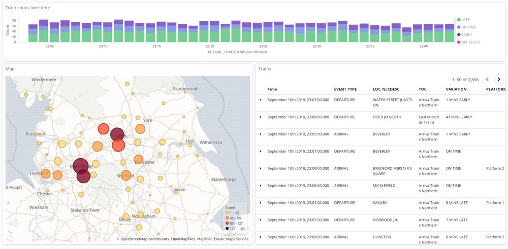 Analysis and visualization with Elasticsearch and Kibana