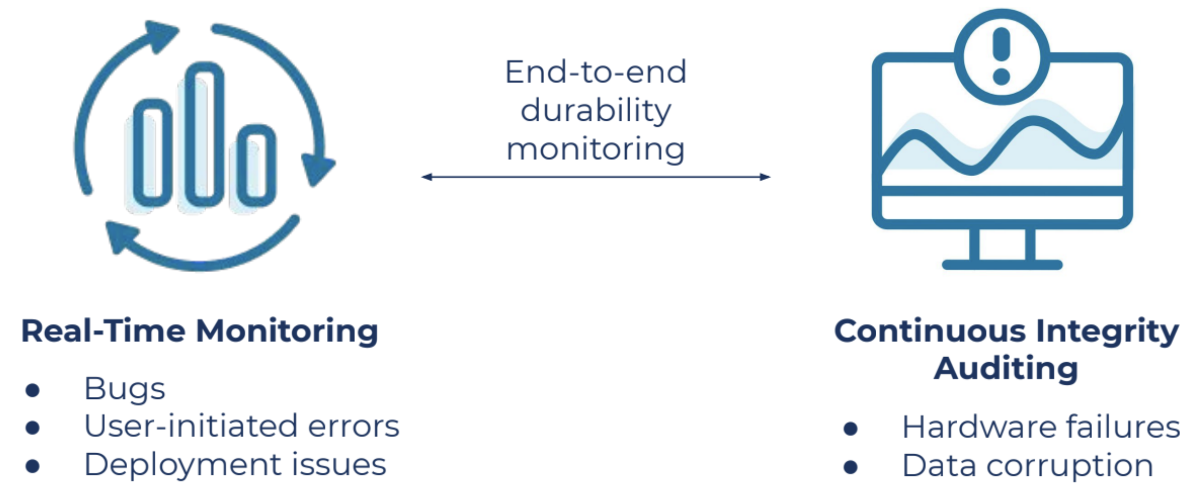End-to-end durability monitoring
